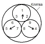 структура десяти заповедей