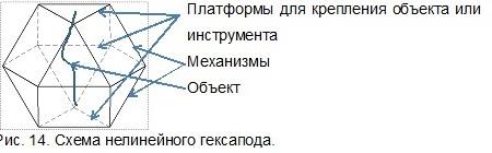 нелинейный гексапод